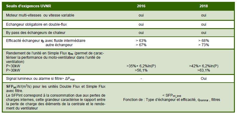 tableau exigences sur les unités de ventilation non-résidentielles