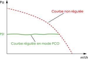 antares PCO