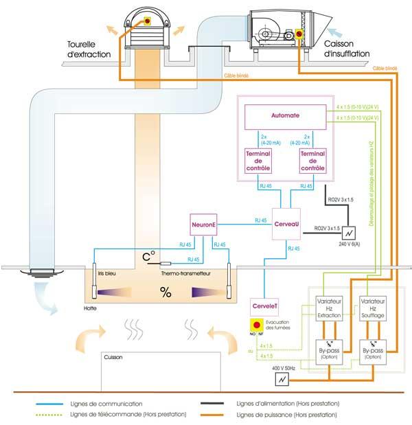 Concept azur schema