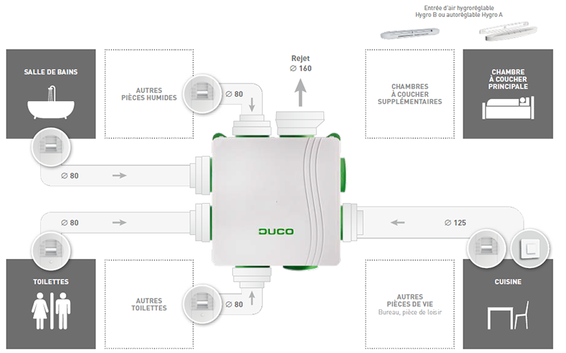 Duco Hygro System