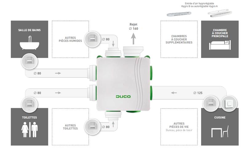 hygro duco system