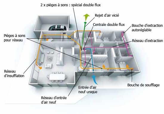 vmc pavillonnaire solutions double flux haut rendement. Black Bedroom Furniture Sets. Home Design Ideas