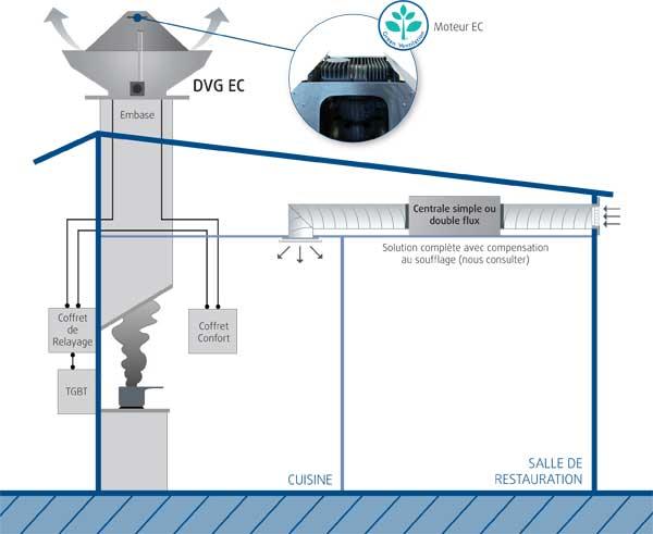 Ventilation et d senfumage de cuisine for Ventilation cuisine gaz