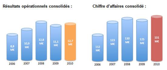 france air résultats 2010