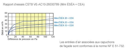 Mini ÉSÉA rapport d'essais