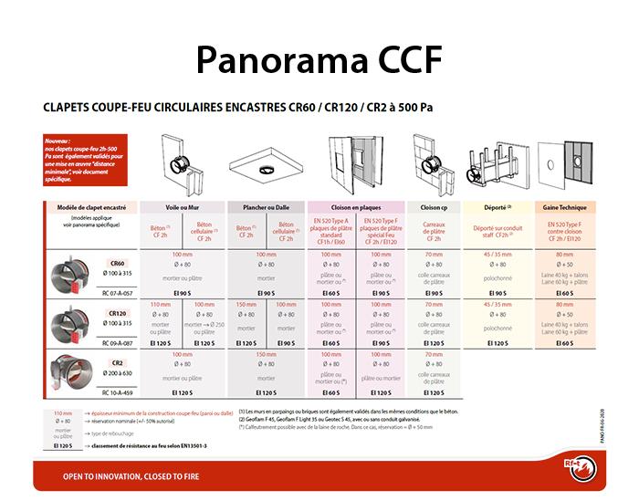 Panorama qualifications rebouchage