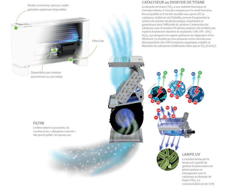 FCZ H purification air Aermec