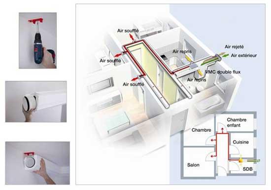 ventilation rénovation habitations alimentaires