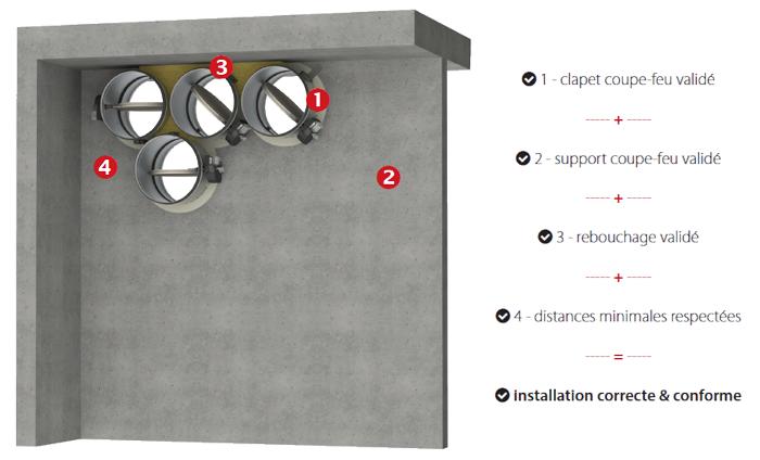 CCF conduit ventilation icendie