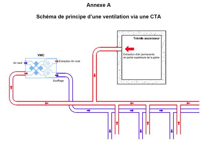 Schéma de principe d'une ventilation via une CTA