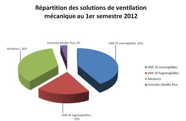 repartition sollutions ventilation mécanique