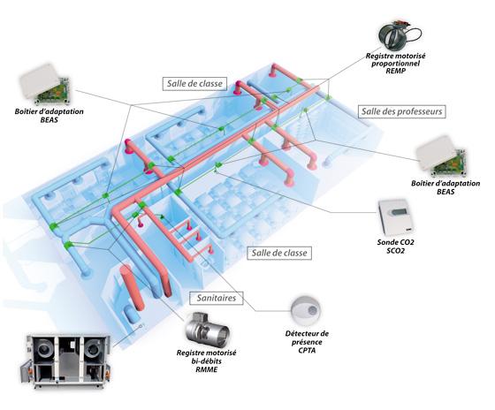Système modulation Ajust'air