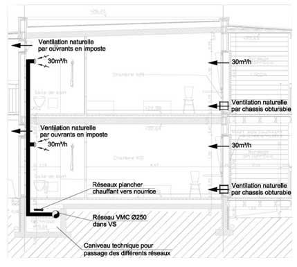 systèmes de ventilation