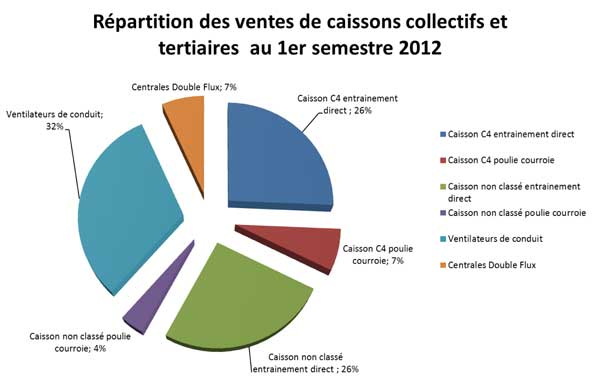 repartition ventes caissons collectifs et teriaires