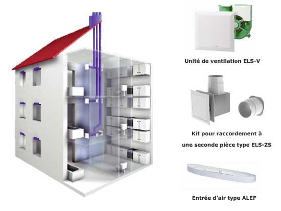 VMC Répartie Pour La Rénovation Dappartements Dhôtels - Vmc salle de bain installation